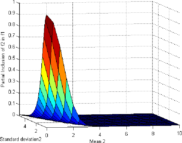 Figure 4 for Inclusion within Continuous Belief Functions
