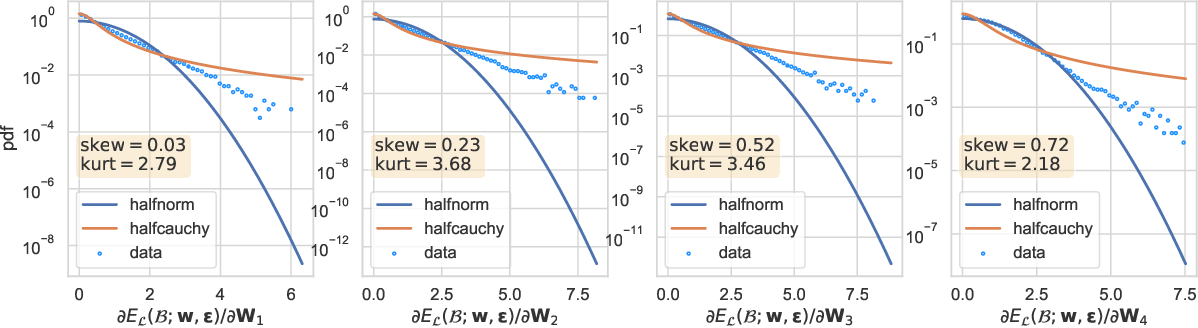 Figure 2 for Asymmetric Heavy Tails and Implicit Bias in Gaussian Noise Injections