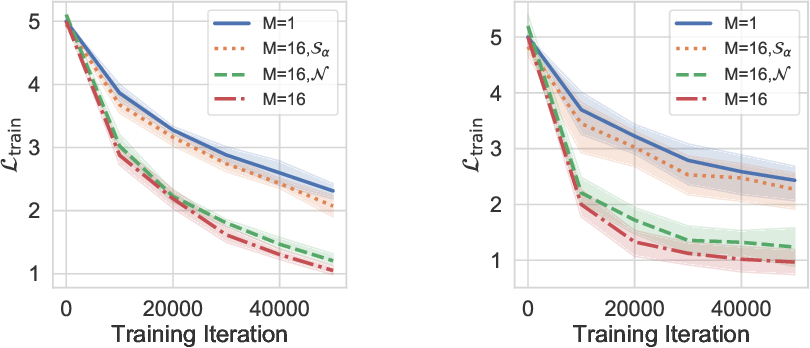 Figure 3 for Asymmetric Heavy Tails and Implicit Bias in Gaussian Noise Injections