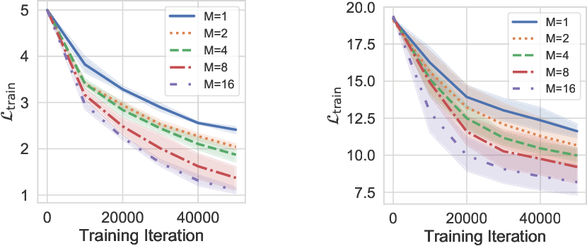 Figure 4 for Asymmetric Heavy Tails and Implicit Bias in Gaussian Noise Injections
