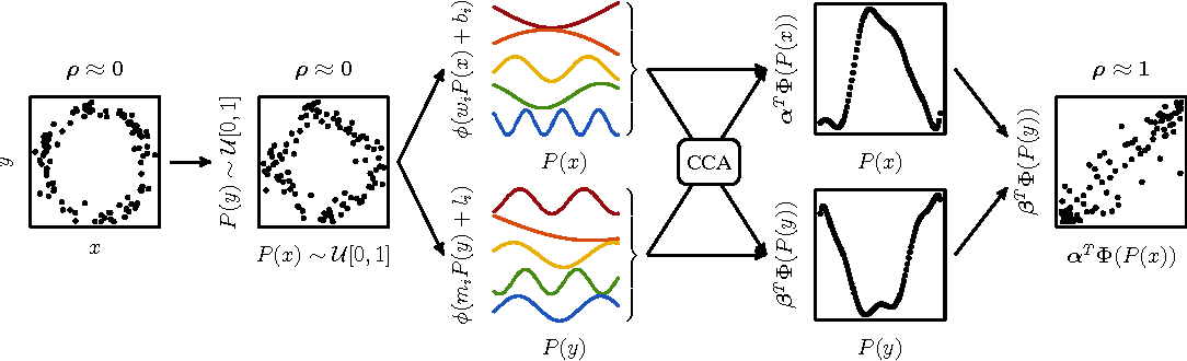 Figure 1 for The Randomized Dependence Coefficient