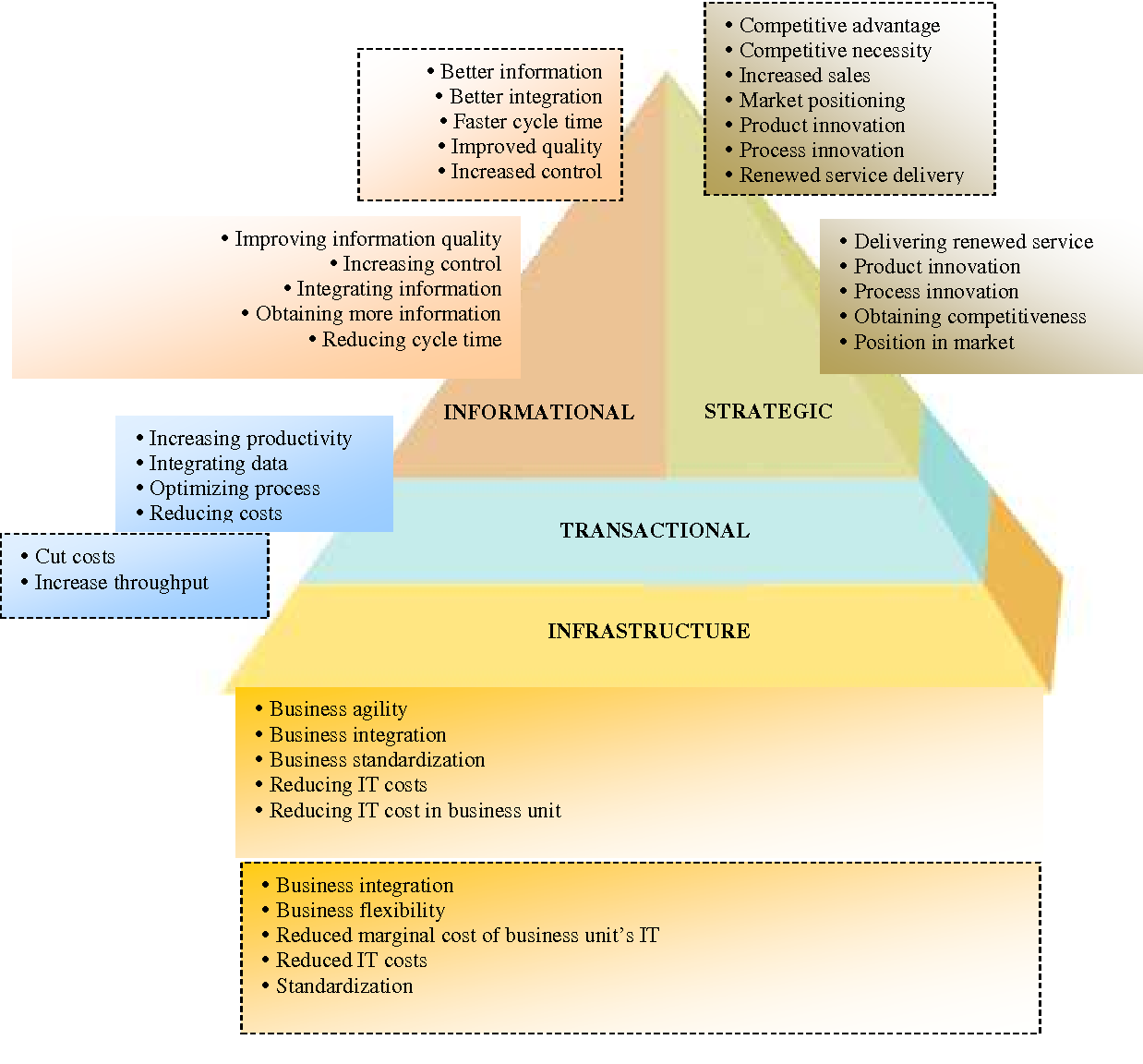 Figure 2 from The dimensions of it portfolio management
