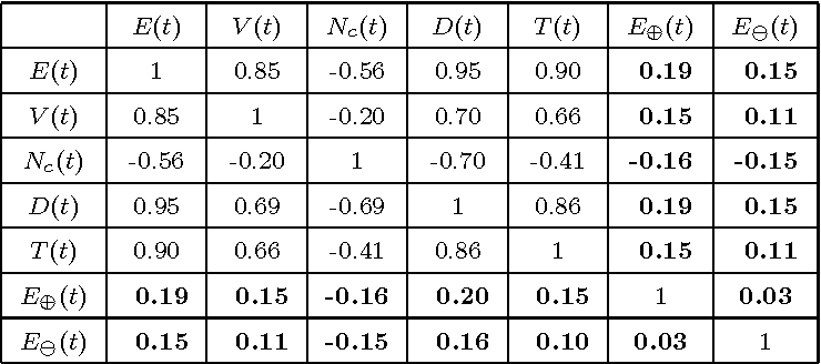 Table 2 Imote: correlation coefficients between the various graph properties.