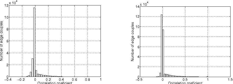 Fig. 4. link correlation histogram for Imote (left) and Mit (right).