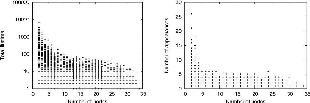 Fig. 6. Joint distribution of the number of vertices and total lifetime (left, a), and joint distribution of the number of vertices and number of appearances (right, b) for all CCs of Imote.