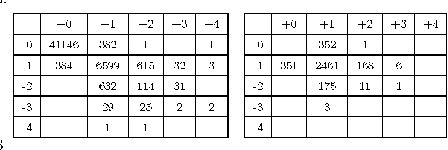 Table 3 Number of evolution of each type for Imote (left, a) and Mit (right, b): a (+x,−y) = k cell meaning that there is k time steps where x CCs appear and y CCs disappear simultaneously.