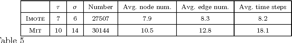 Table 5 Algorithm parameters and frequent connected subgraphs properties.