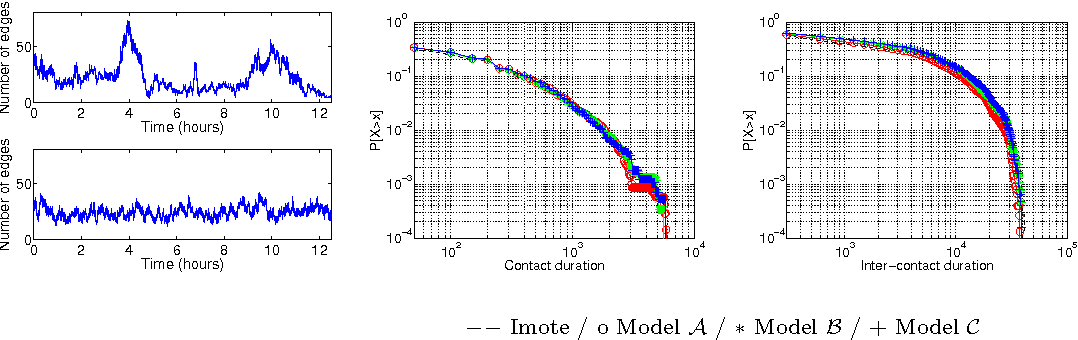 Fig. 8. Number of links for Imote data and model A (left), contact (middle) and Inter-contact (right) duration distributions (CCDF) for classical models and Imote.