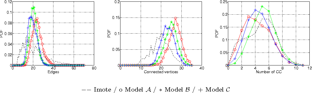 Fig. 9. Imote: Probability distribution function for original data and the classical models.