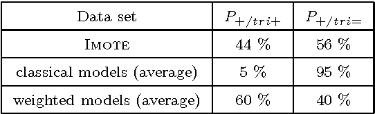 Table 6 Proportion of links additions that creates a new triangle for the classical and weighted models.