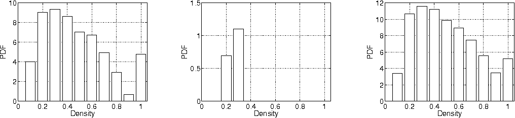 Fig. 13. Density of frequently connected components for Imote (left), classical (A, middle) and weighted models (B, right)
