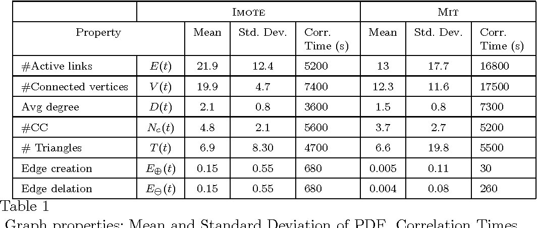 Table 1 Graph properties: Mean and Standard Deviation of PDF, Correlation Times.