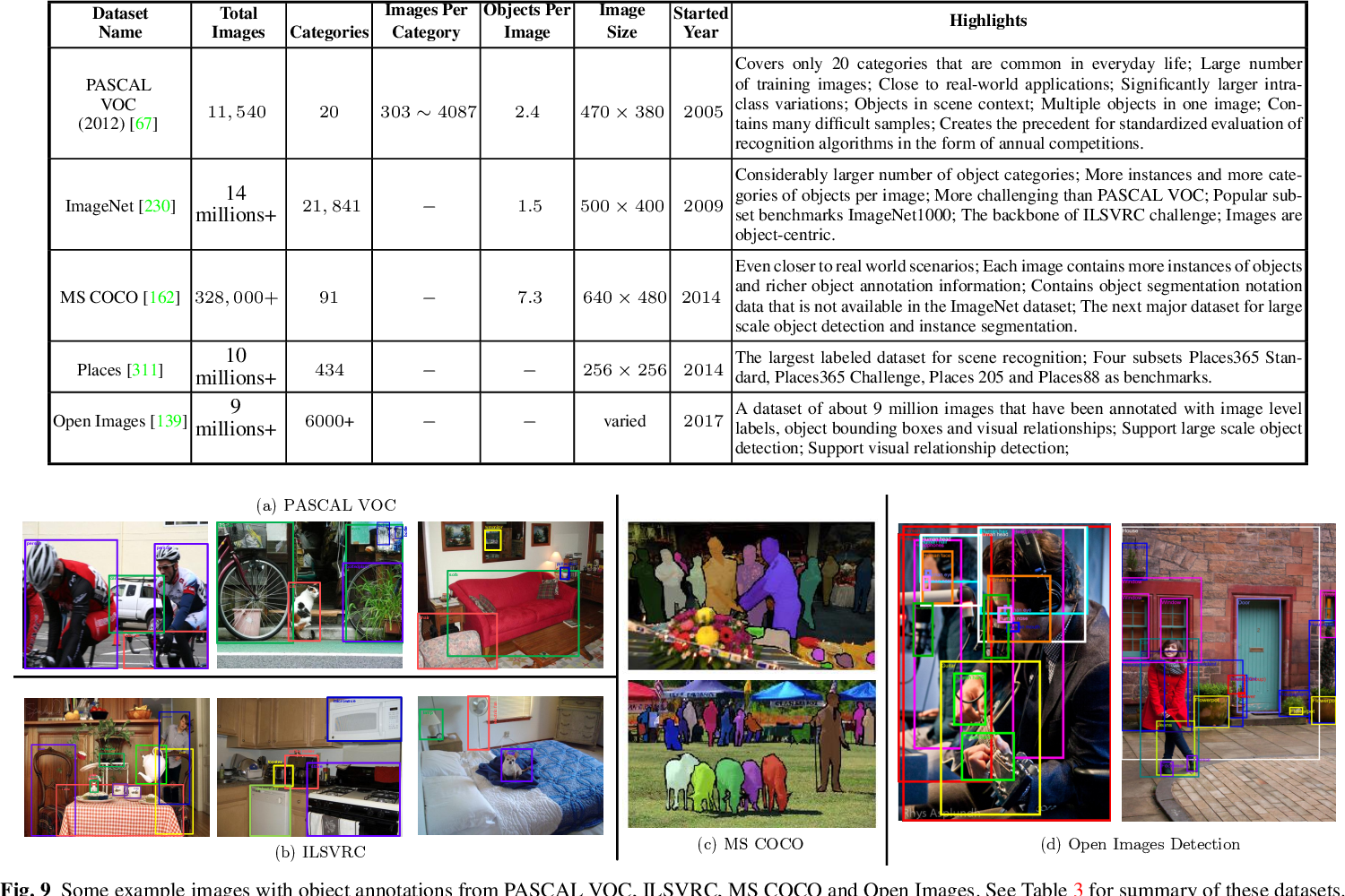 Figure 9 from Deep Learning for Generic Object Detection: A Survey