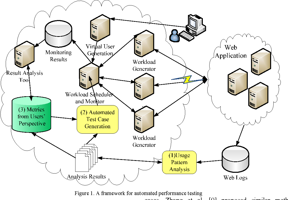 A Reactivity-based Framework of Automated Performance Testing for