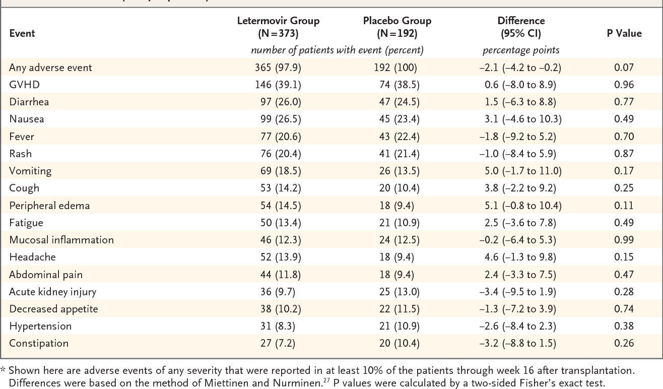 Table 3. Adverse Events (Safety Population).*