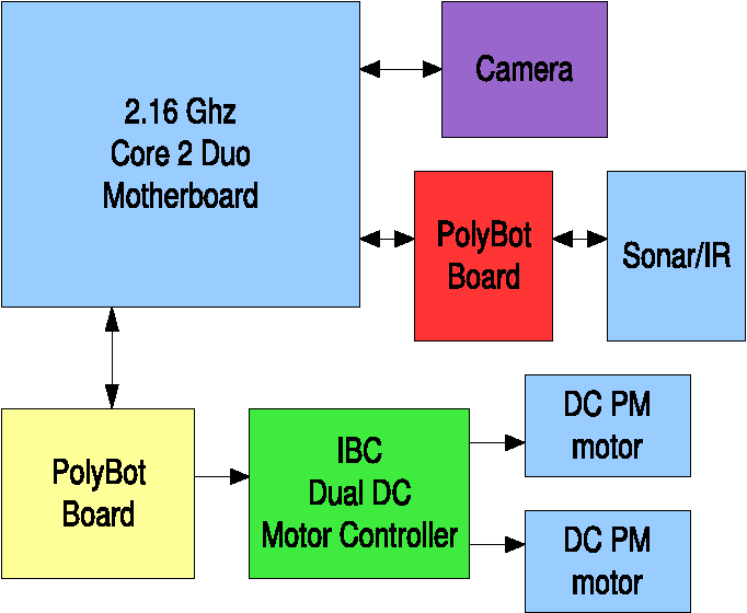 PDF] Team-Based Project Design of an Autonomous Robot - Semantic Scholar