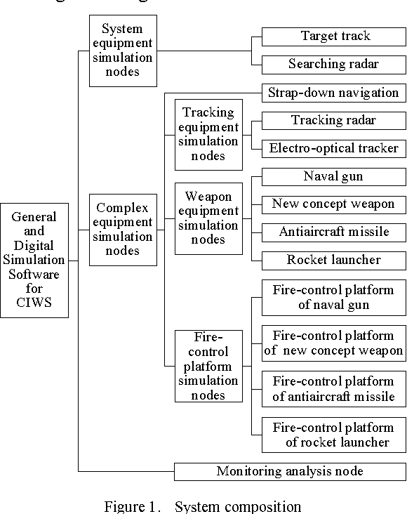 Figure 1 from Design of General and Digital Simulation
