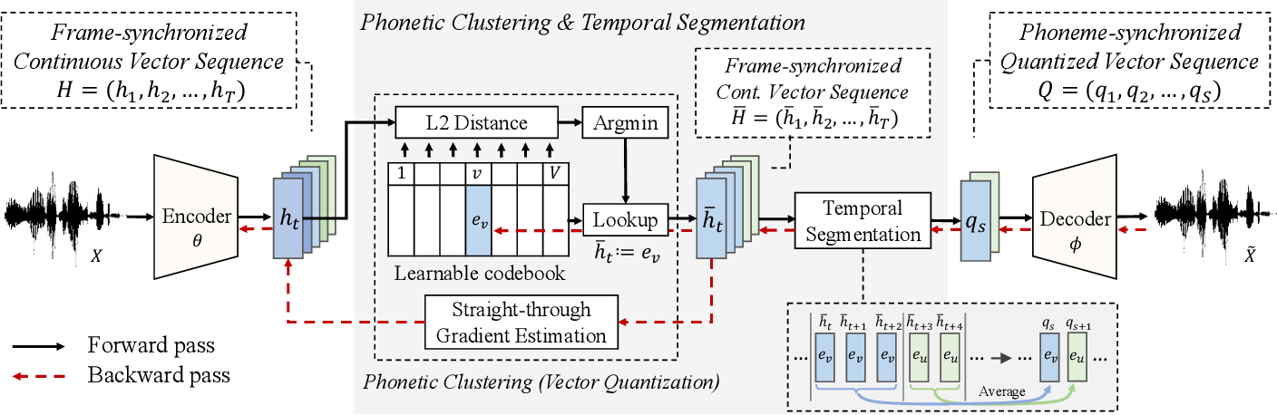 Figure 1 for Towards Unsupervised Speech Recognition and Synthesis with Quantized Speech Representation Learning