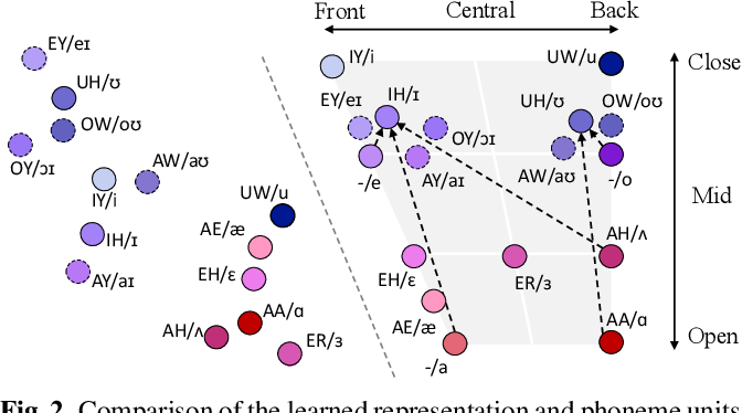 Figure 3 for Towards Unsupervised Speech Recognition and Synthesis with Quantized Speech Representation Learning