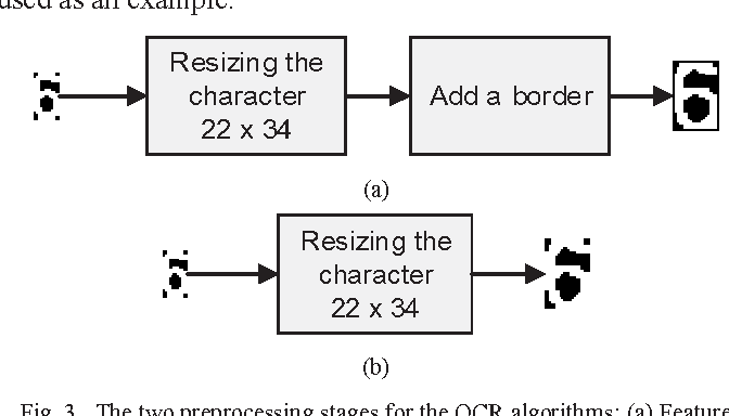 Figure 3 from OCR based feature extraction and template matching