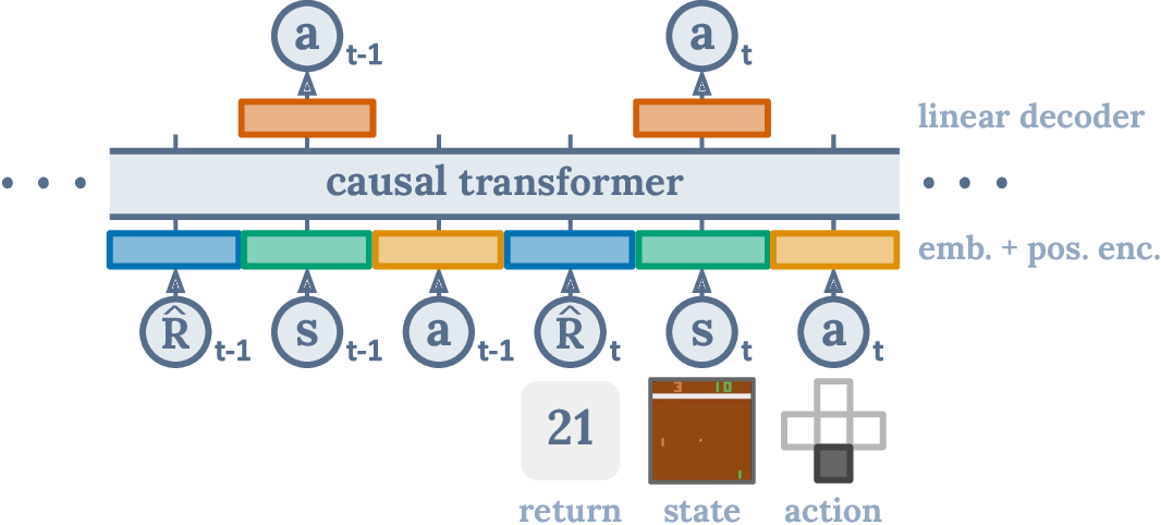 Figure 1 for Decision Transformer: Reinforcement Learning via Sequence Modeling