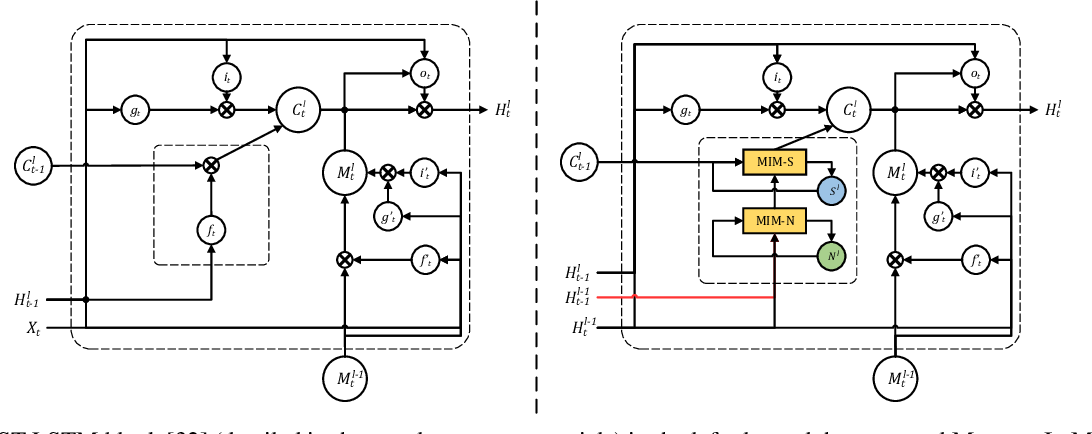 Figure 3 for Memory In Memory: A Predictive Neural Network for Learning Higher-Order Non-Stationarity from Spatiotemporal Dynamics