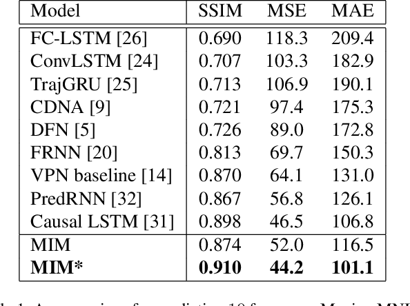 Figure 2 for Memory In Memory: A Predictive Neural Network for Learning Higher-Order Non-Stationarity from Spatiotemporal Dynamics