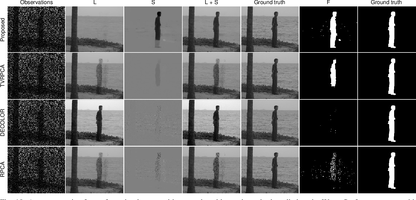 Figure 2 for Panoramic Robust PCA for Foreground-Background Separation on Noisy, Free-Motion Camera Video
