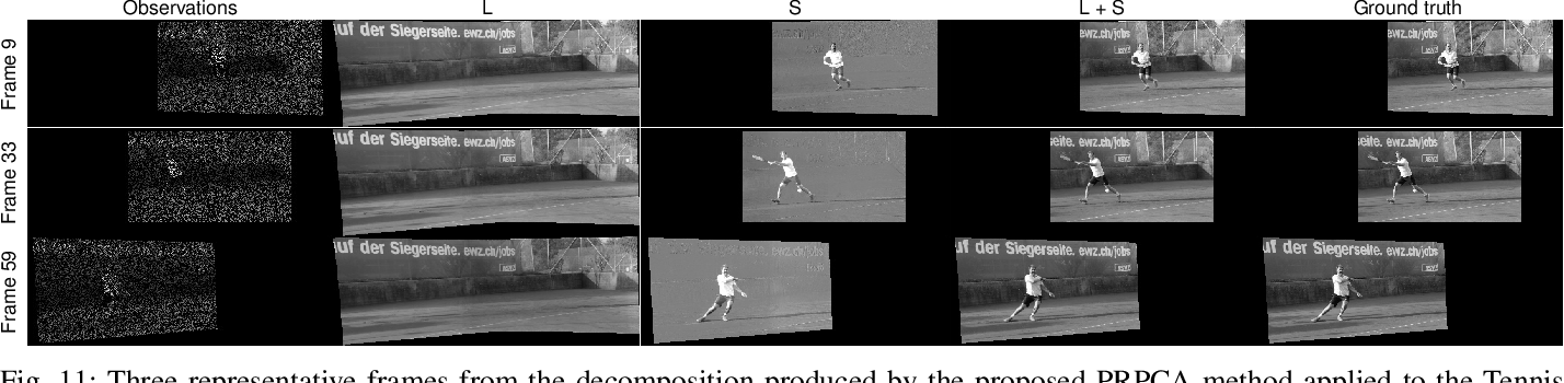 Figure 3 for Panoramic Robust PCA for Foreground-Background Separation on Noisy, Free-Motion Camera Video