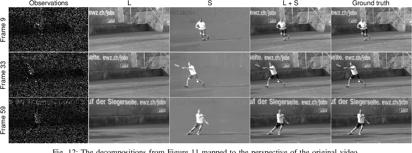 Figure 4 for Panoramic Robust PCA for Foreground-Background Separation on Noisy, Free-Motion Camera Video