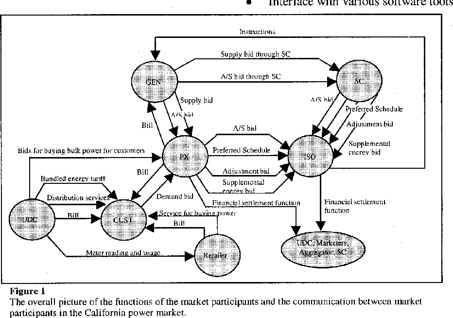 PDF] Title Simulating electricity markets with Java - Semantic Scholar