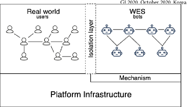 Figure 1 for WES: Agent-based User Interaction Simulation on Real Infrastructure