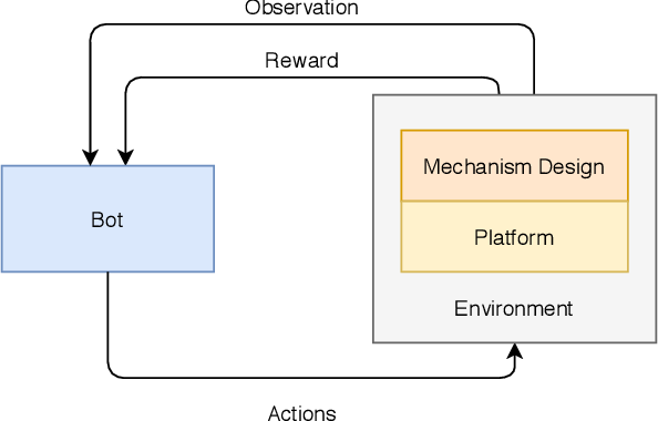 Figure 2 for WES: Agent-based User Interaction Simulation on Real Infrastructure