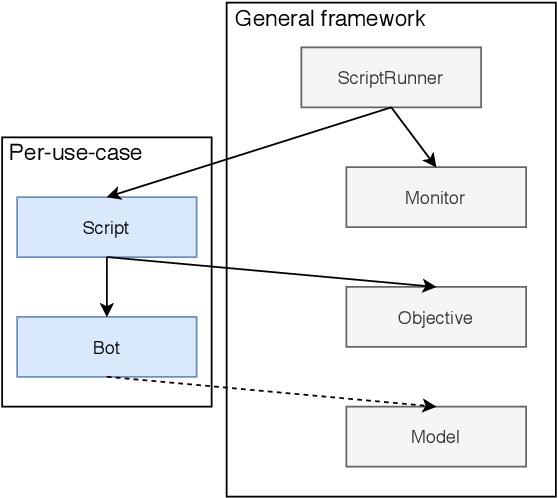 Figure 3 for WES: Agent-based User Interaction Simulation on Real Infrastructure