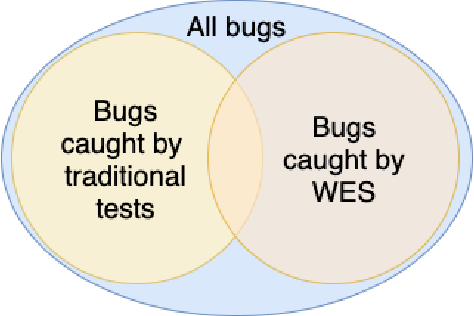 Figure 4 for WES: Agent-based User Interaction Simulation on Real Infrastructure