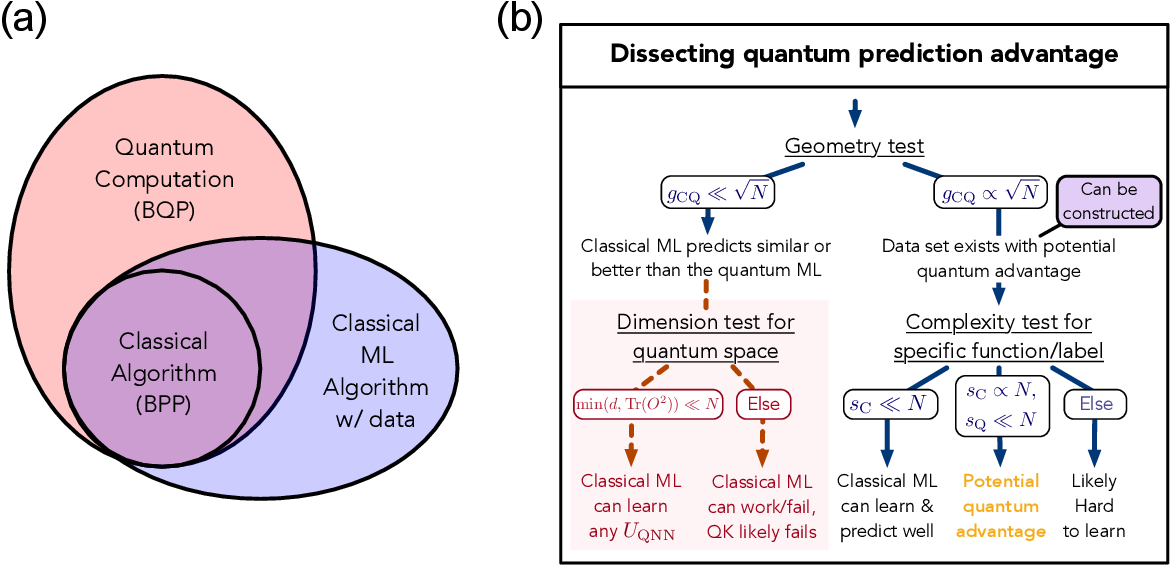 Figure 1 for Power of data in quantum machine learning