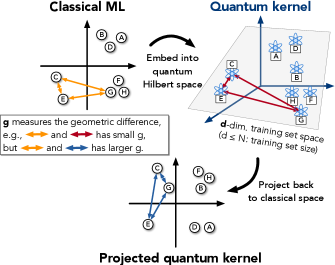 Figure 2 for Power of data in quantum machine learning