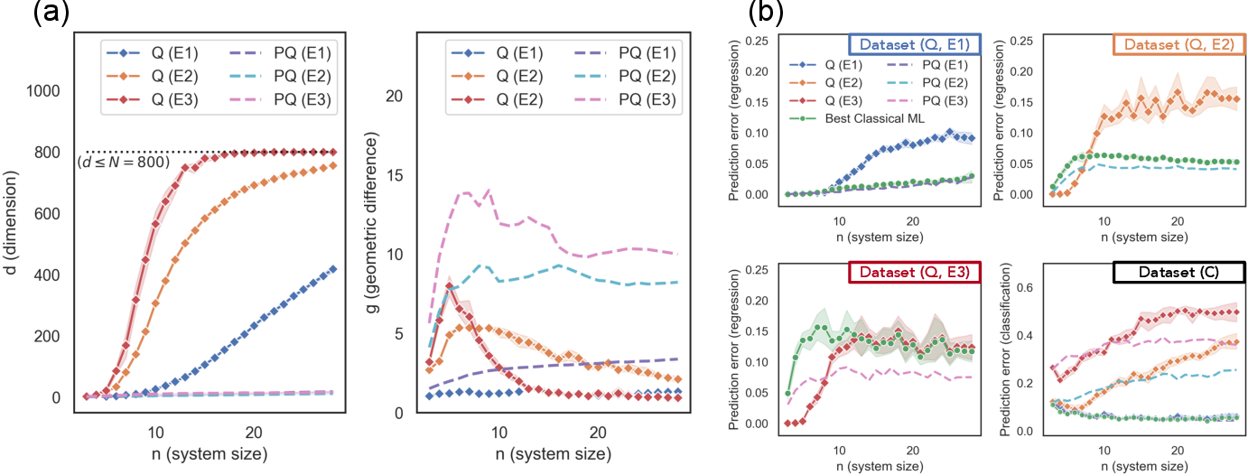 Figure 3 for Power of data in quantum machine learning