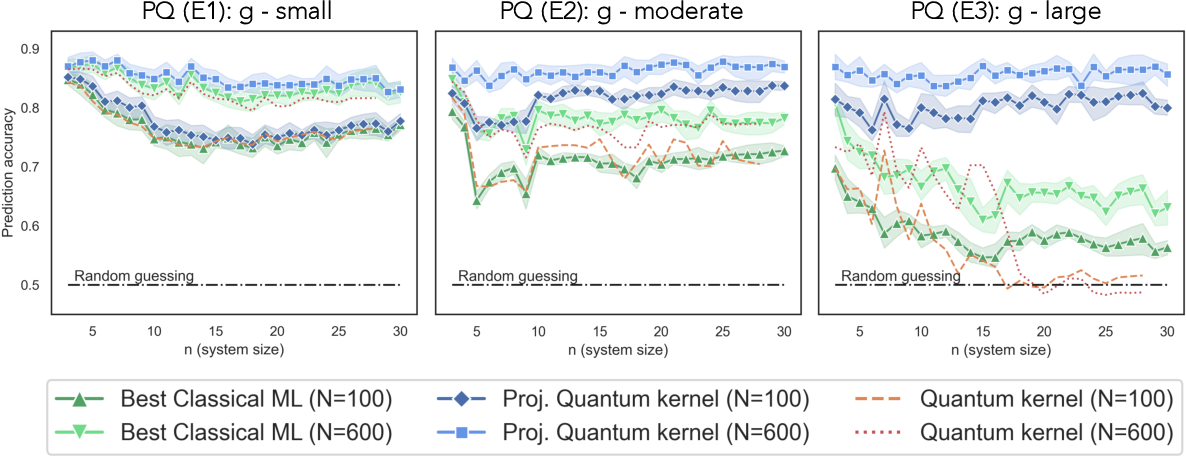 Figure 4 for Power of data in quantum machine learning