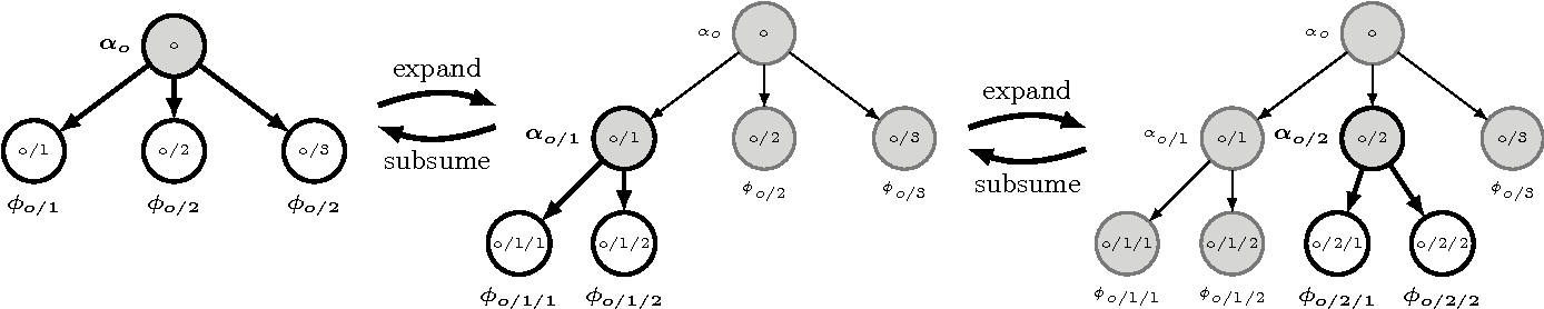 Figure 4 for Scalable and Robust Construction of Topical Hierarchies