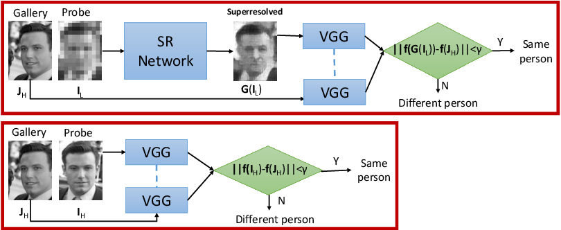 Figure 1 for Verification of Very Low-Resolution Faces Using An Identity-Preserving Deep Face Super-Resolution Network