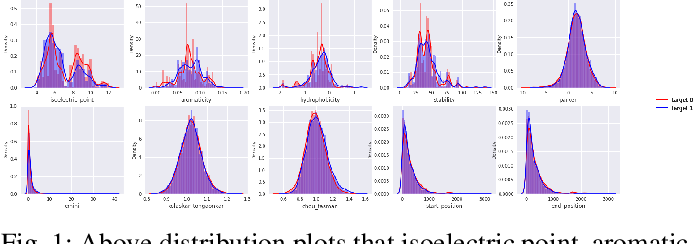 Figure 1 for Uncertainty Estimation in SARS-CoV-2 B-cell Epitope Prediction for Vaccine Development