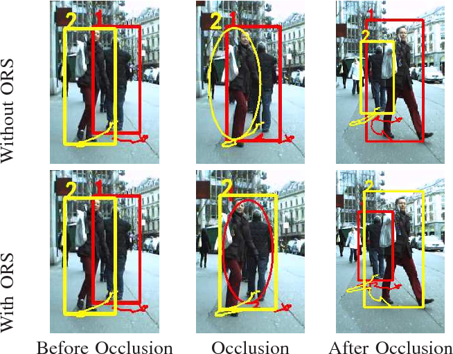 Figure 1 for An Occlusion Reasoning Scheme for Monocular Pedestrian Tracking in Dynamic Scenes