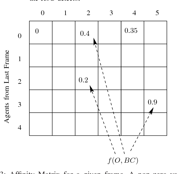 Figure 3 for An Occlusion Reasoning Scheme for Monocular Pedestrian Tracking in Dynamic Scenes