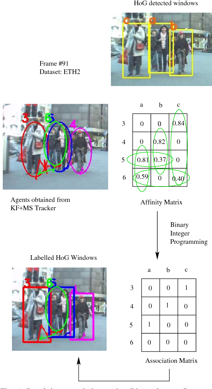 Figure 4 for An Occlusion Reasoning Scheme for Monocular Pedestrian Tracking in Dynamic Scenes