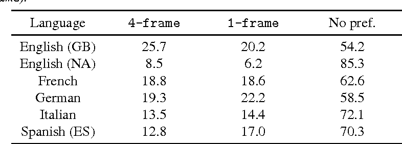 Figure 4 for Fast, Compact, and High Quality LSTM-RNN Based Statistical Parametric Speech Synthesizers for Mobile Devices