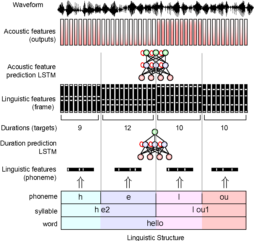 Figure 1 for Fast, Compact, and High Quality LSTM-RNN Based Statistical Parametric Speech Synthesizers for Mobile Devices