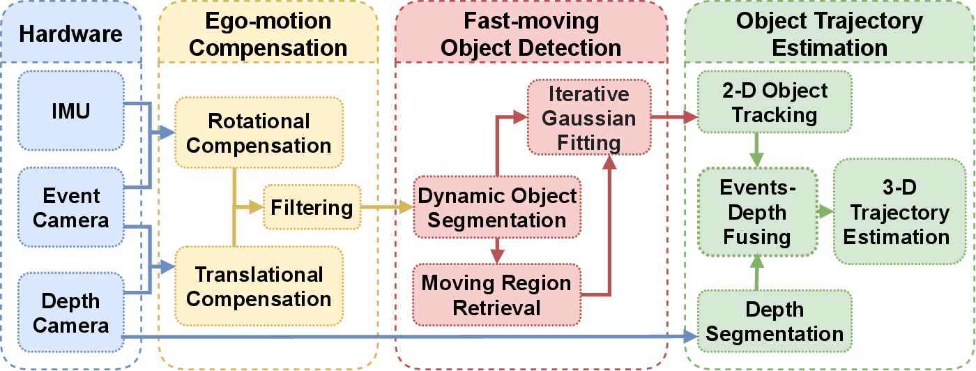 Figure 2 for FAST-Dynamic-Vision: Detection and Tracking Dynamic Objects with Event and Depth Sensing