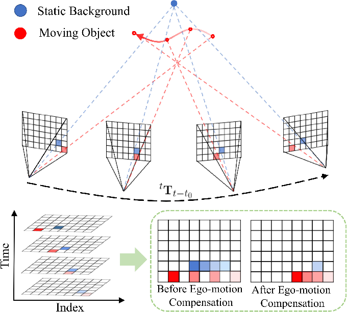 Figure 3 for FAST-Dynamic-Vision: Detection and Tracking Dynamic Objects with Event and Depth Sensing