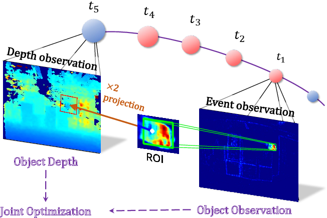Figure 4 for FAST-Dynamic-Vision: Detection and Tracking Dynamic Objects with Event and Depth Sensing